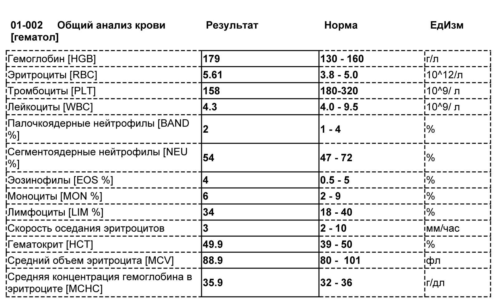 Сахар в общем анализе крови у детей больничный лист и продолжения