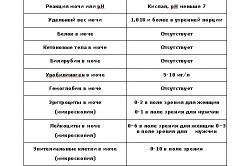 Для чего нужен анализ мочи на диастазу Медотвод от прививок Спортивная