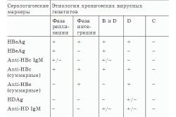Таблица серологических маркеров