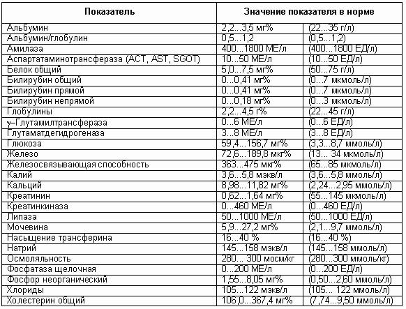 Развернутый анализ крови человека справка 086 в институт
