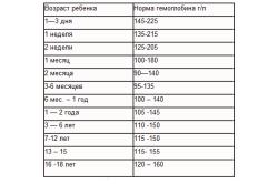 Норма гемоглобина в крови в зависимости от возраста