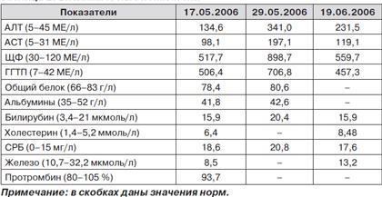 таблица биохимического анализа крови с расшифровкой