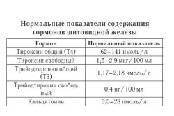 Нормальные показатели содержания гормонов щитовидной железы в крови