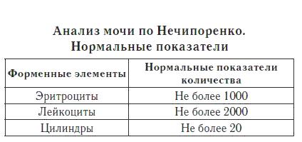 Таблица норм анализа мочи по-нечипоренко Справка из физдиспансера Малая Юшуньская улица