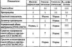 Показатели крови при различных видах анемии