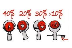 Распространенность разных групп крови
