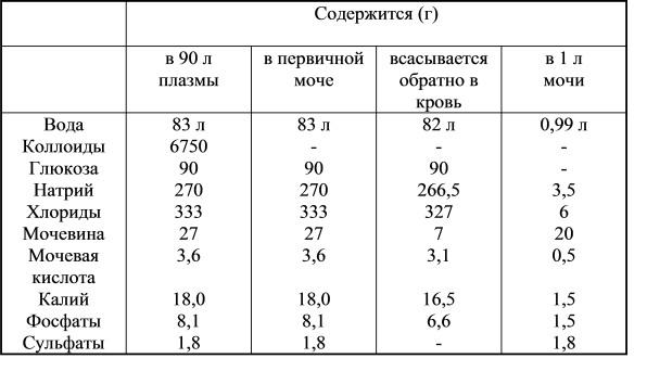 Сколько мочи нужно для анализа у грудничка Прививочная карта 063 у Таганский район