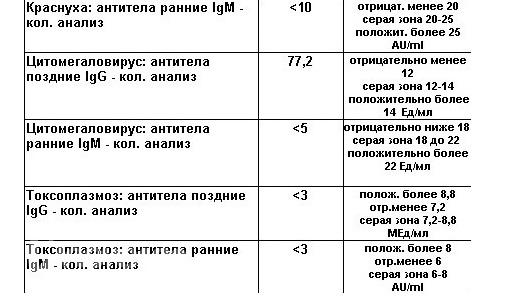 Нормы анализа крови на герпес цитомегаловирус Справка от фтизиатра Ягодная улица (деревня Расторопово)
