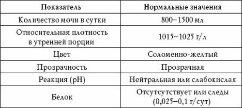 Анализ мочи по аддису-каковскому норма как сделать прикрепление к поликлинике в москве
