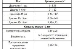 Таблица уровня лютропина