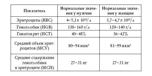 Что показывает гематокрит в анализе крови Реакция манту Чуксин тупик
