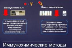 Иммунохимические методы