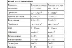 Нормы тромбоцитов и других показателей