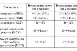 Нормы общего анализа крови