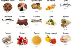 Продукты содержащие витамин Б