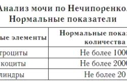 Нормальные показатели мочи по Нечипоренко