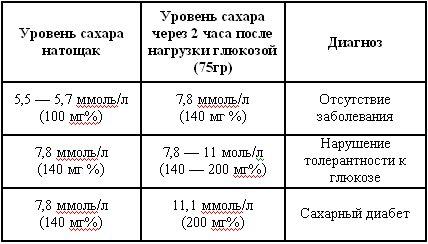 Низкий инсулин в крови у детей