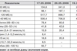 Нормы показателей анализов  печени