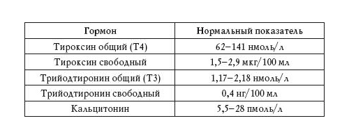 Норма анализа т4 свободный у беременных