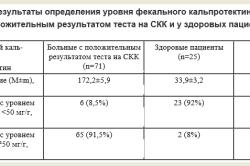 Таблица определения ФК у у больных СКК и у здоровых пациентов