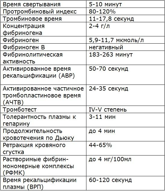 Протромбиновый индекс норма у беременных женщин таблица