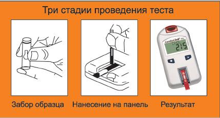 Анализ крови на МНО