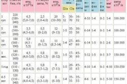 Таблица норм показателей анализа крови у детей