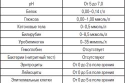 Общий анализ крови сколько действует Справка о кодировании от алкоголизмаакта употребления алкоголя на работе форма 155 у Спортивная