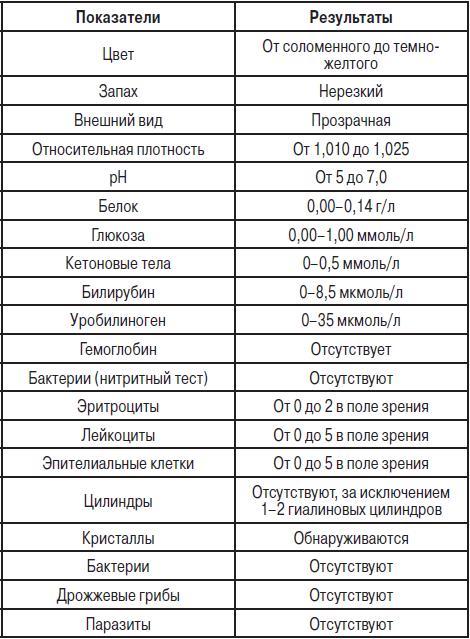 Сколько действуют анализы крови мочи и кала lym в анализе крови норма