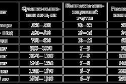 Зачем делают анализ мочи на посев сравнительная таблица анализа мочи у беременных и небеременных женщин