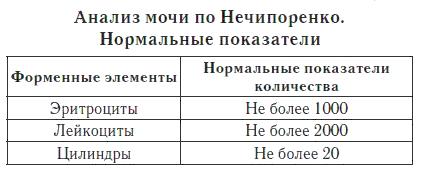 Можно ли сдать анализ мочи за ребенка Медицинская справка для соревнований Войковская