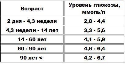 Как называется показатель сахара в анализе крови водительская медицинская справка ул еле