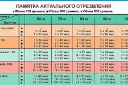 Результаты анализов крови на алкоголь кюветы для анализатора мочи купить москва