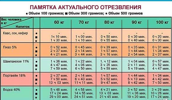 Анализ крови на алкоголь