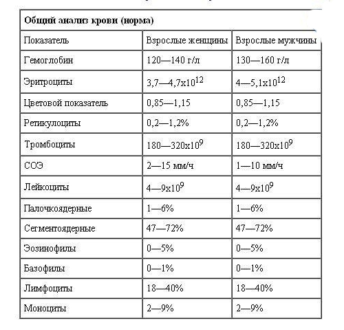 Норма анализа крови у женщин
