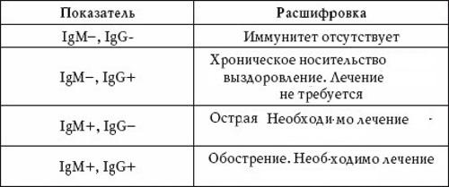 Анализ крови на веб расшифровка медицинская справка 086-у в жулебино