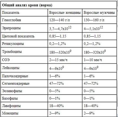 Wbc анализ мочи расшифровка норма у женщин Справка 095 Киевская