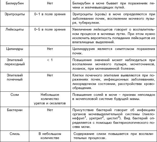 биохимического анализа крови таблицы